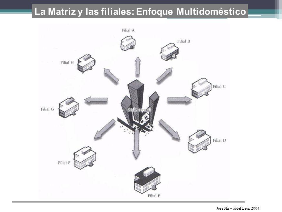 La Matriz y las filiales: Enfoque Multidoméstico