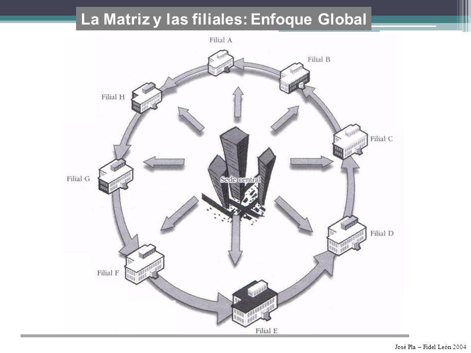La Matriz y las filiales: Enfoque Global
