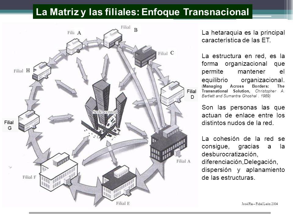 La Matriz y las filiales: Enfoque Transnacional