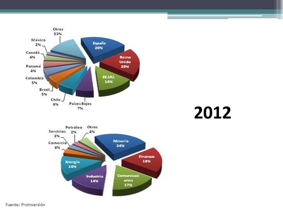 2012 Fuente: ProInversión