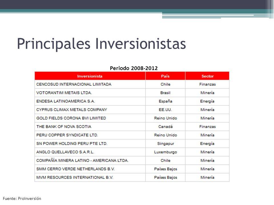 Principales Inversionistas
