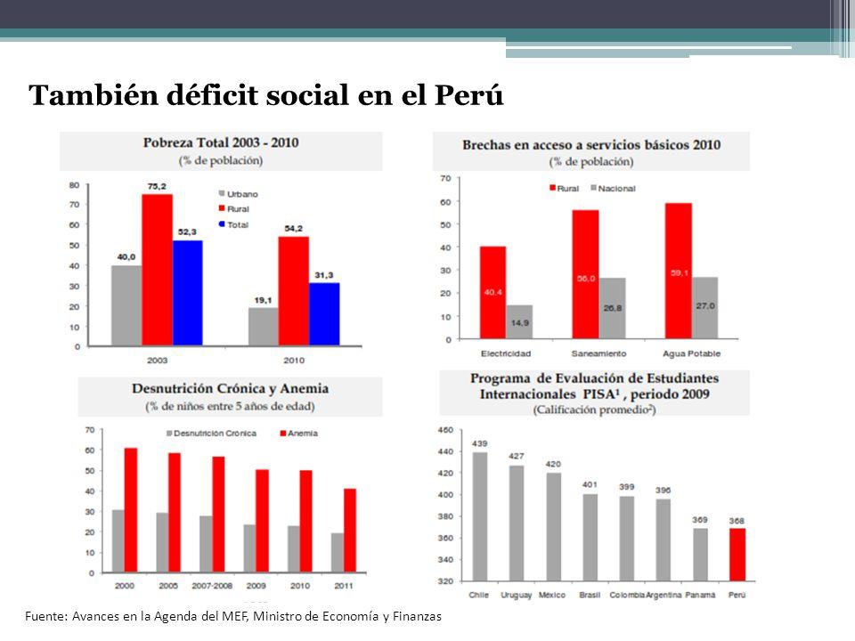 También déficit social en el Perú