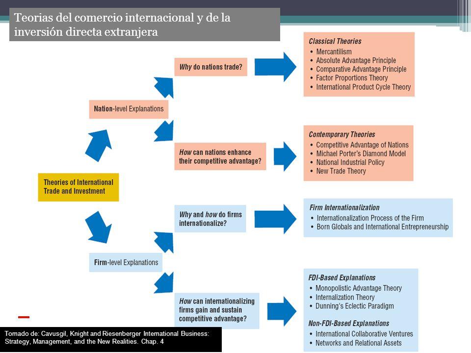 Teorias del comercio internacional y de la inversión directa extranjera