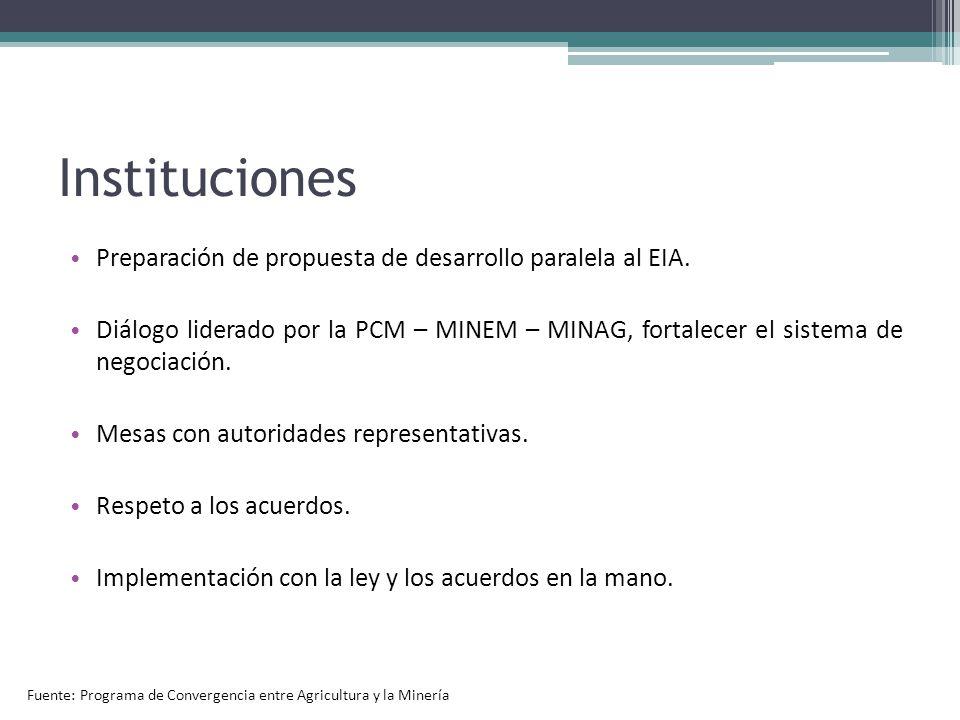 Instituciones Preparación de propuesta de desarrollo paralela al EIA.