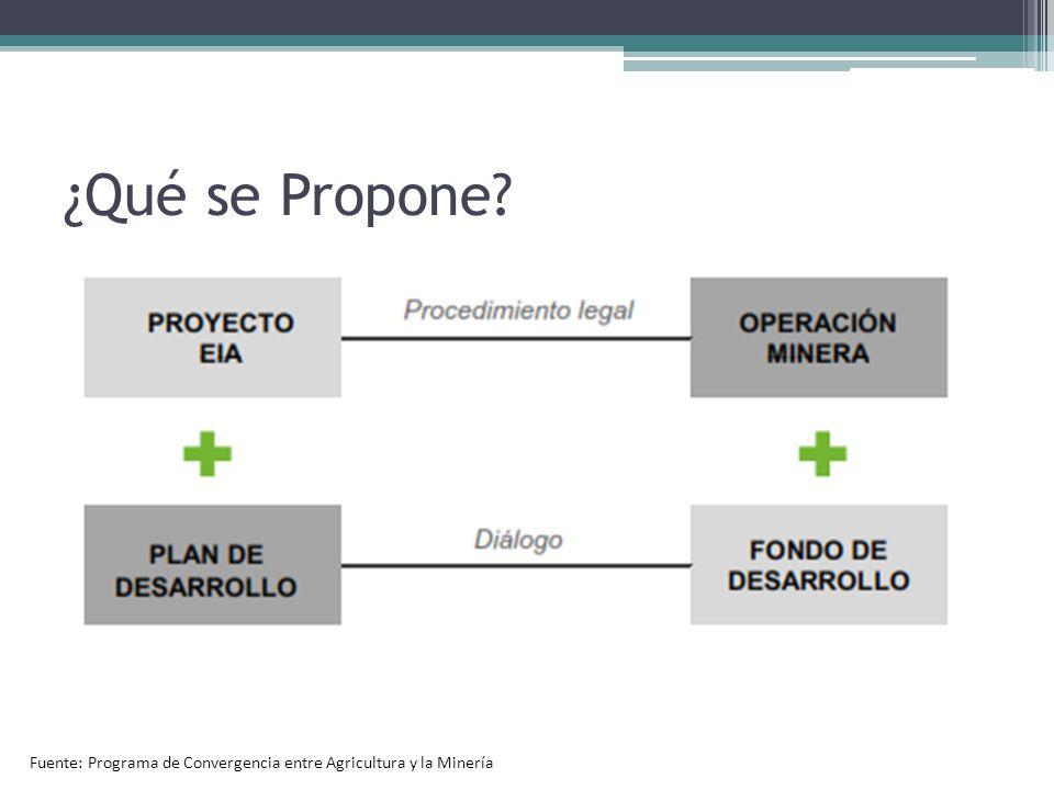 ¿Qué se Propone Fuente: Programa de Convergencia entre Agricultura y la Minería