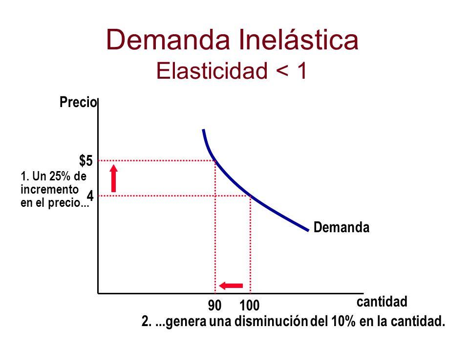 Demanda Inelástica Elasticidad < 1
