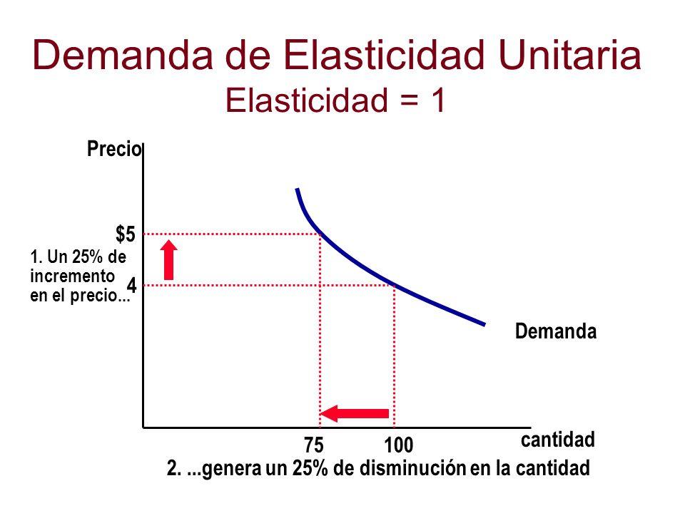 Demanda de Elasticidad Unitaria Elasticidad = 1