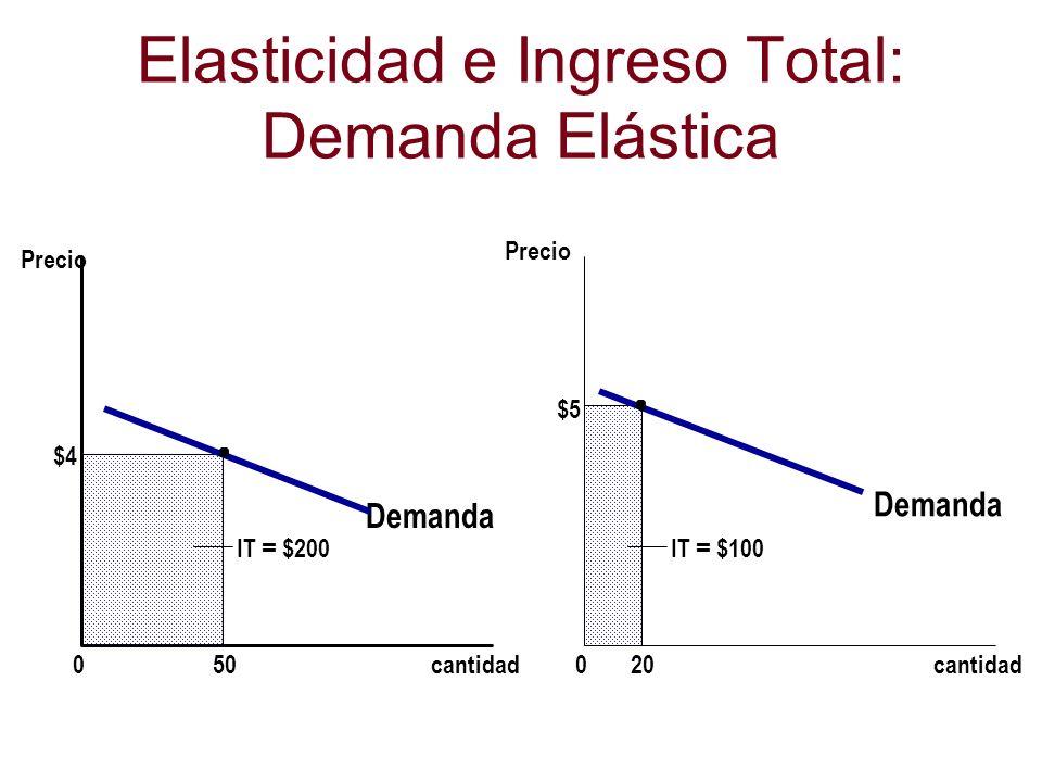 Elasticidad e Ingreso Total: Demanda Elástica