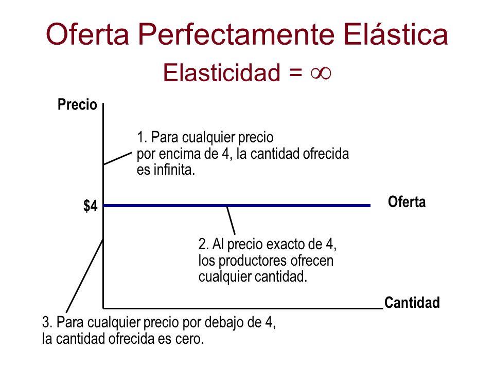Oferta Perfectamente Elástica Elasticidad = 