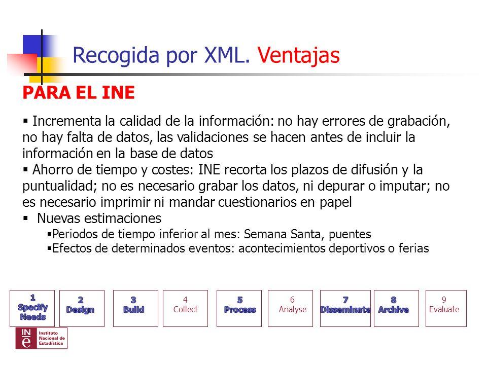Recogida por XML. Ventajas