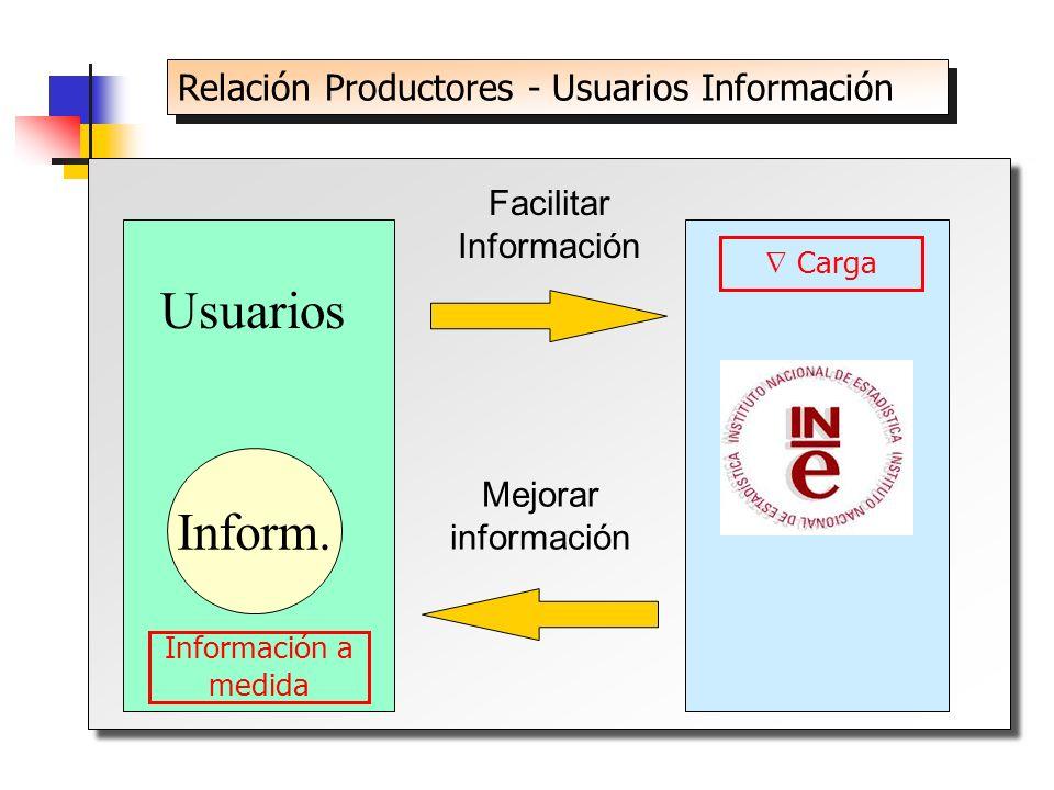 Relación Productores - Usuarios Información