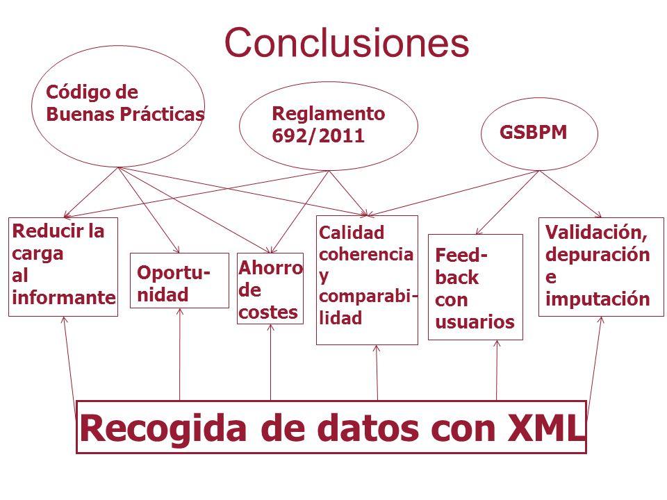 Conclusiones Recogida de datos con XML Código de Buenas Prácticas