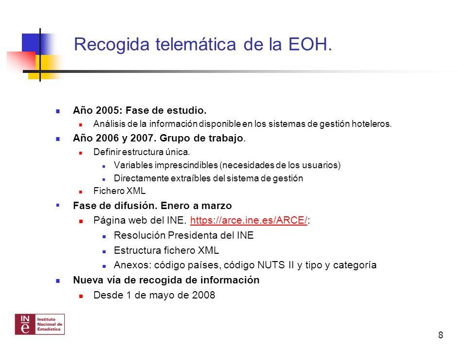 Recogida telemática de la EOH.