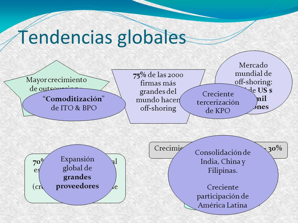 5 Tendencias globales. Mercado mundial de off-shoring: casi de US $ 600 mil millones. Mayor crecimiento de outsourcing + off-shoring.