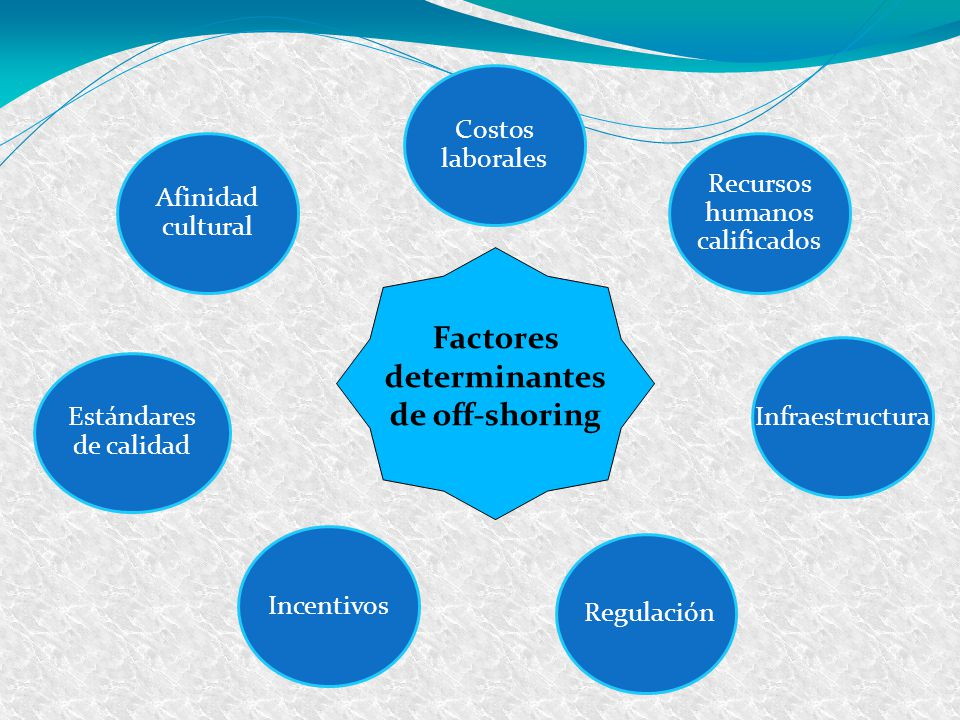 Factores determinantes de off-shoring
