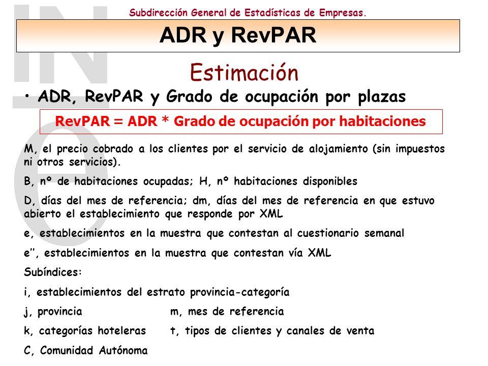 RevPAR = ADR * Grado de ocupación por habitaciones