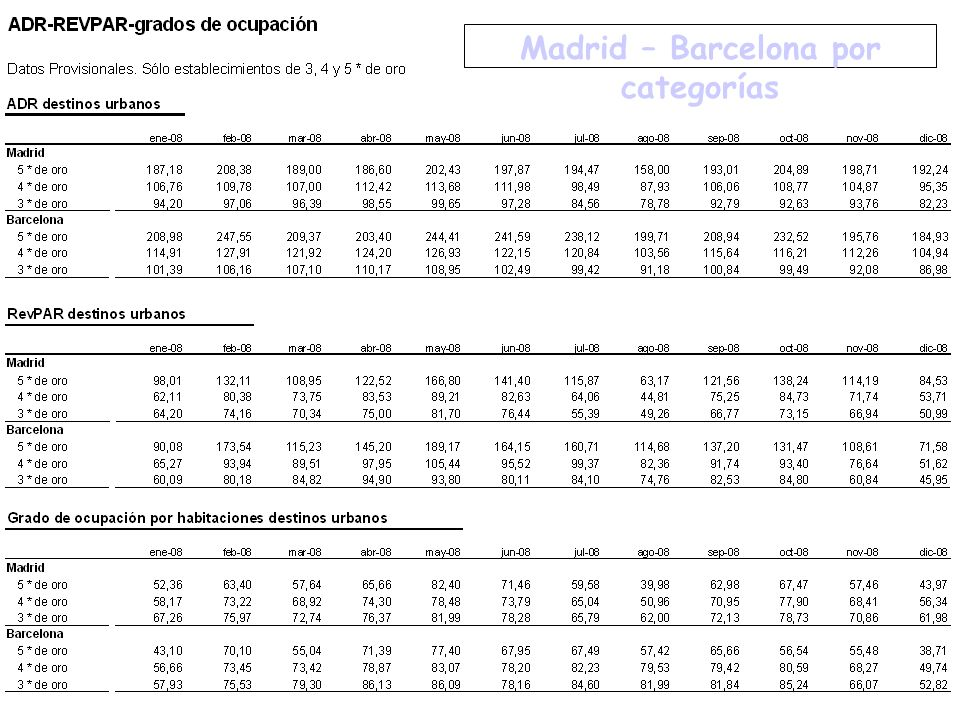 Madrid – Barcelona por categorías
