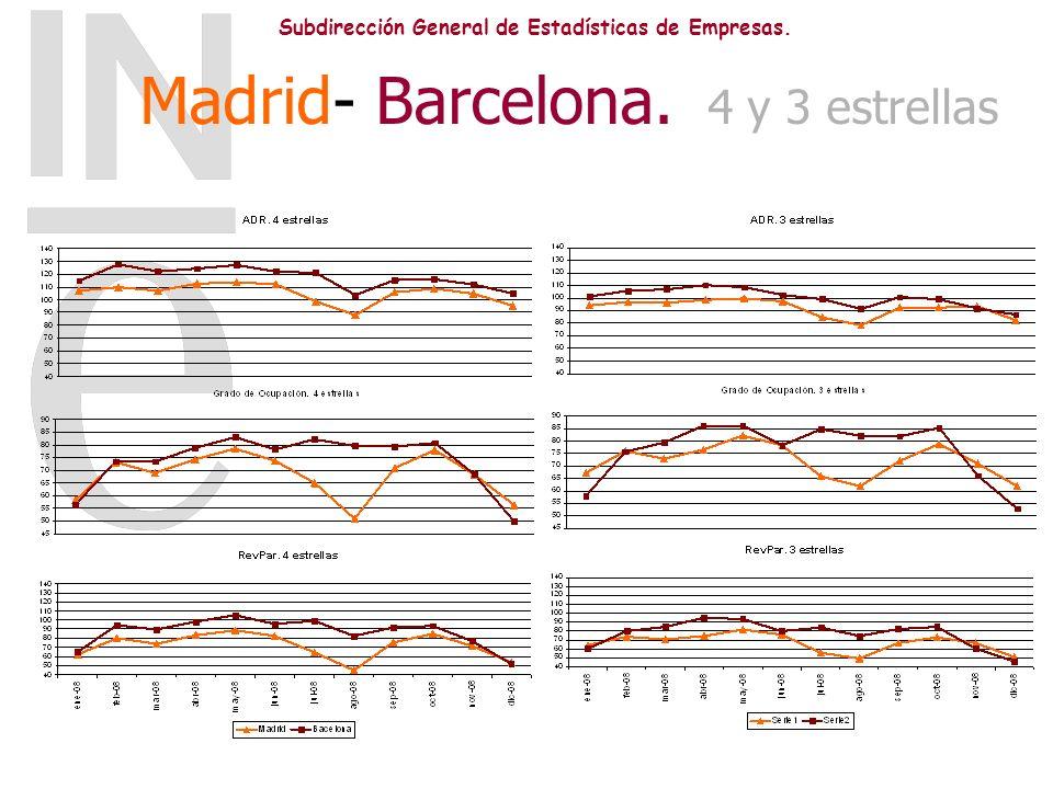 Madrid- Barcelona. 4 y 3 estrellas
