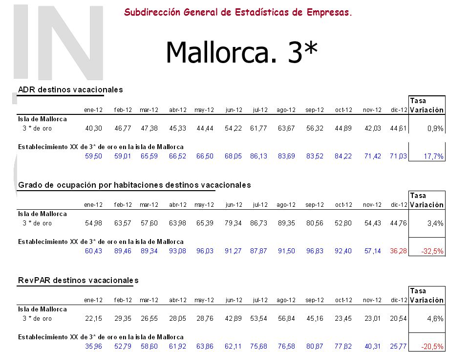 Mallorca. 3*