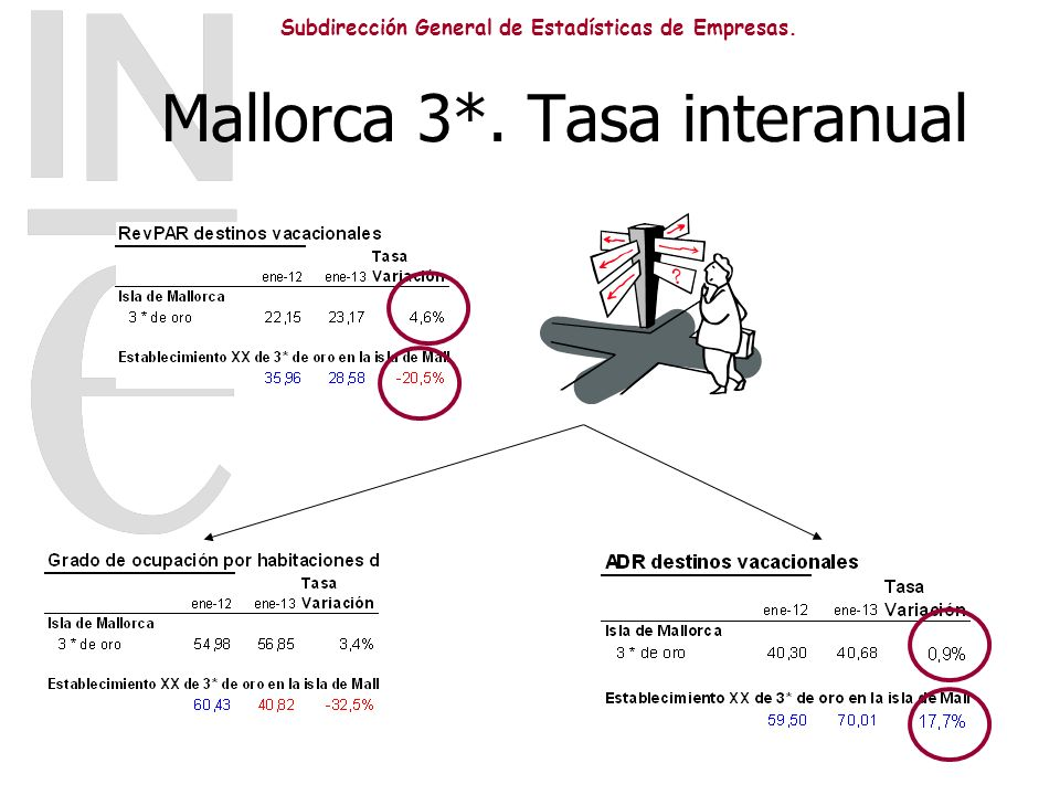 Mallorca 3*. Tasa interanual
