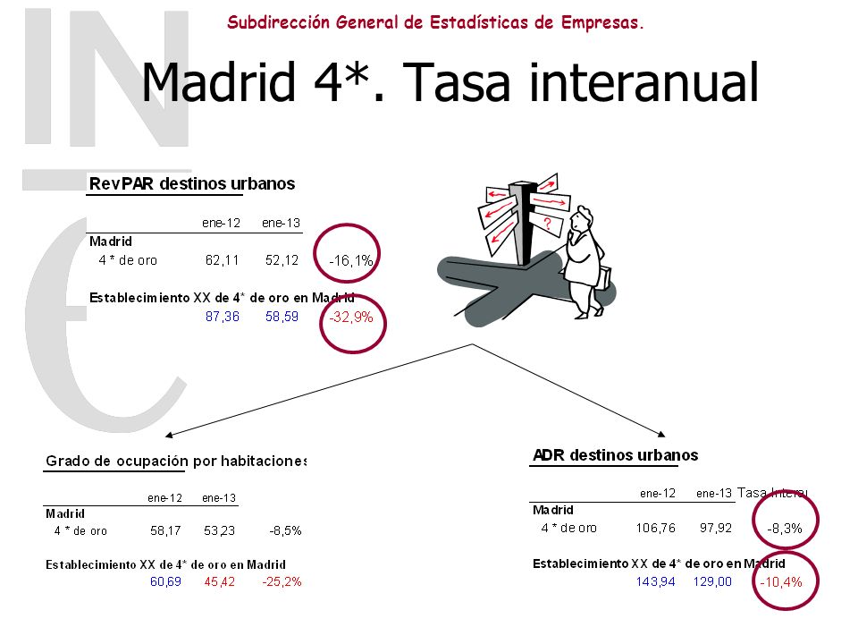 Madrid 4*. Tasa interanual
