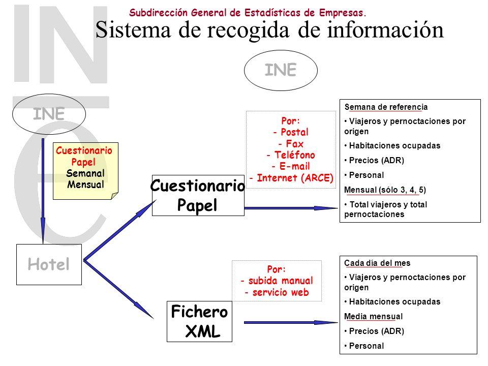 Sistema de recogida de información