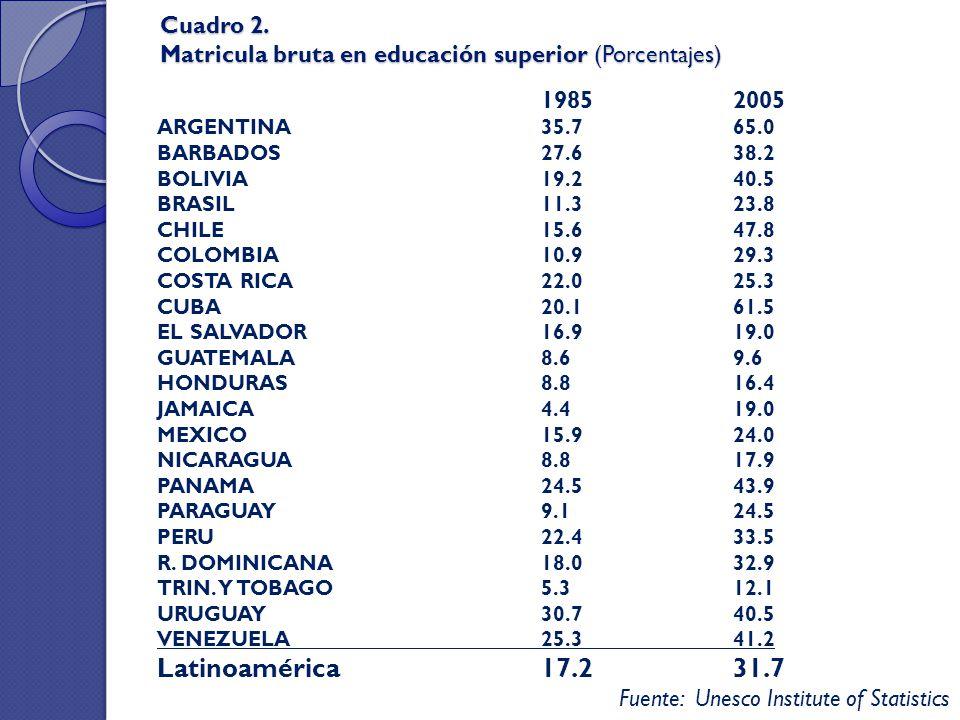 Cuadro 2. Matricula bruta en educación superior (Porcentajes)