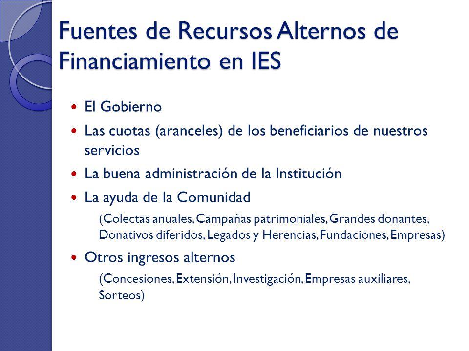Fuentes de Recursos Alternos de Financiamiento en IES