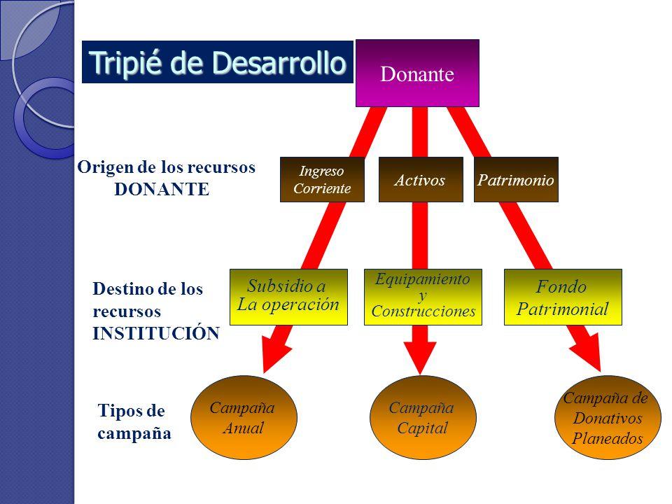 Tripié de Desarrollo Donante Origen de los recursos DONANTE Subsidio a
