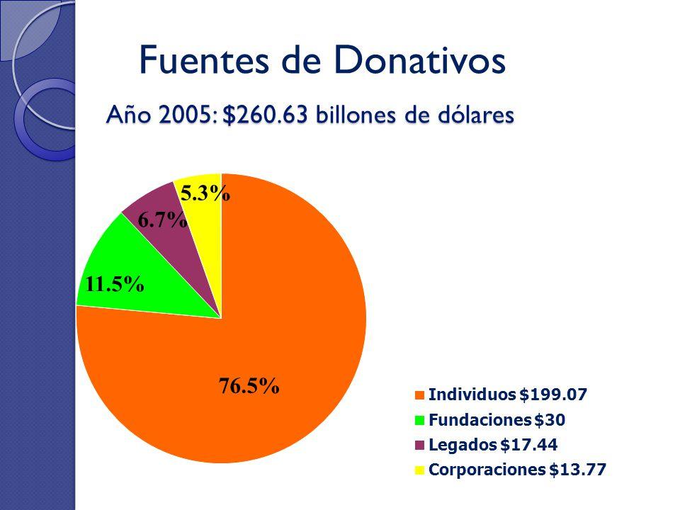 Año 2005: $260.63 billones de dólares