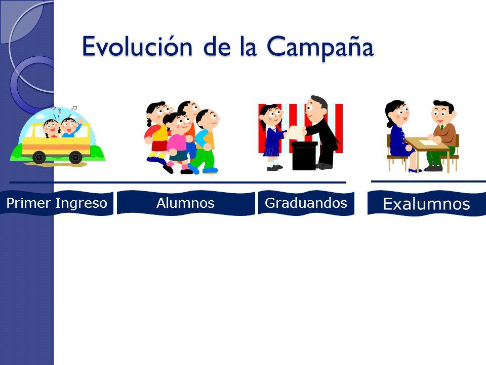 Evolución de la Campaña