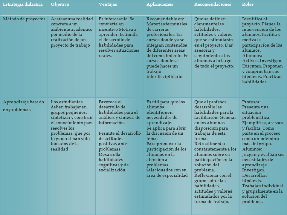 Estrategia didáctica Objetivo. Ventajas. Aplicaciones. Recomendaciones. Roles. Método de proyectos.