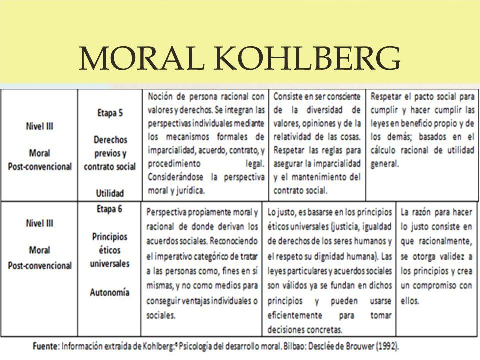 MORAL KOHLBERG
