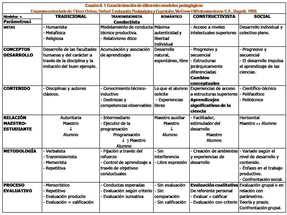 2. Los modelos pedagógicos.