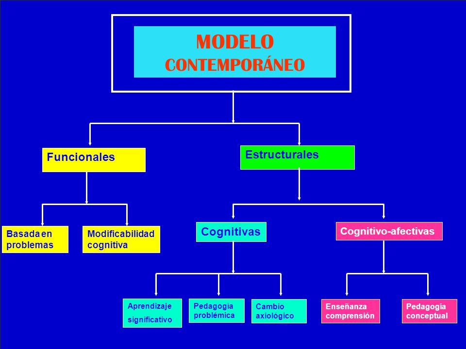 MODELO CONTEMPORÁNEO Estructurales Funcionales Cognitivas