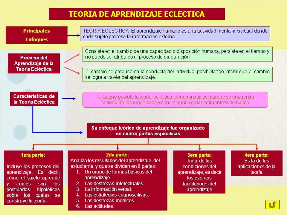 TEORIA DE APRENDIZAJE ECLECTICA