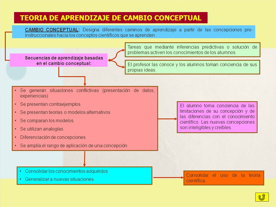 TEORIA DE APRENDIZAJE DE CAMBIO CONCEPTUAL
