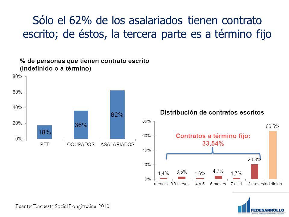 Contratos a término fijo: 33,54%