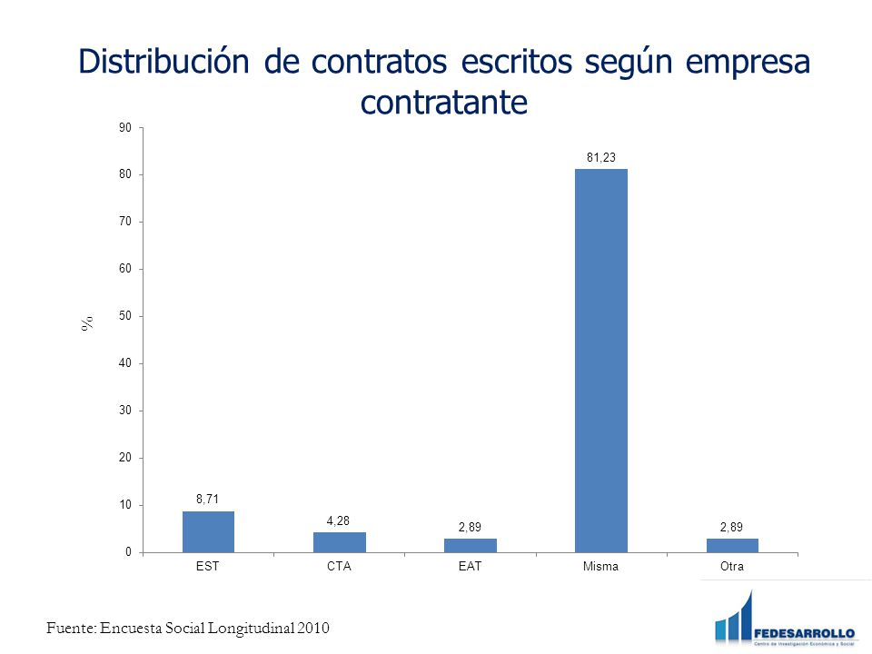 Distribución de contratos escritos según empresa contratante