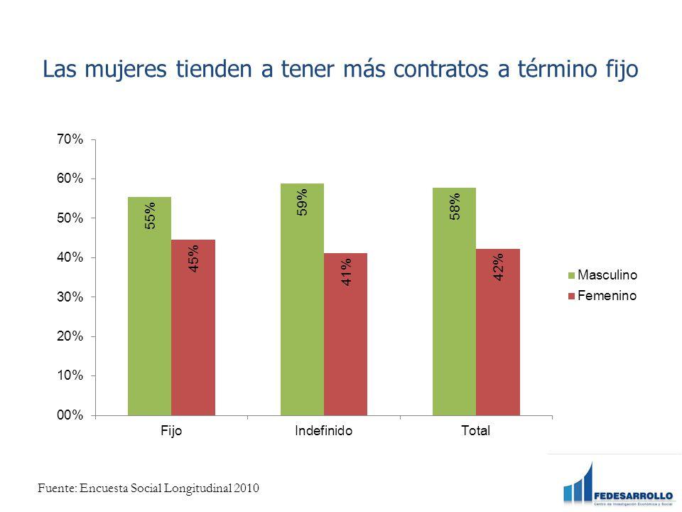 Las mujeres tienden a tener más contratos a término fijo