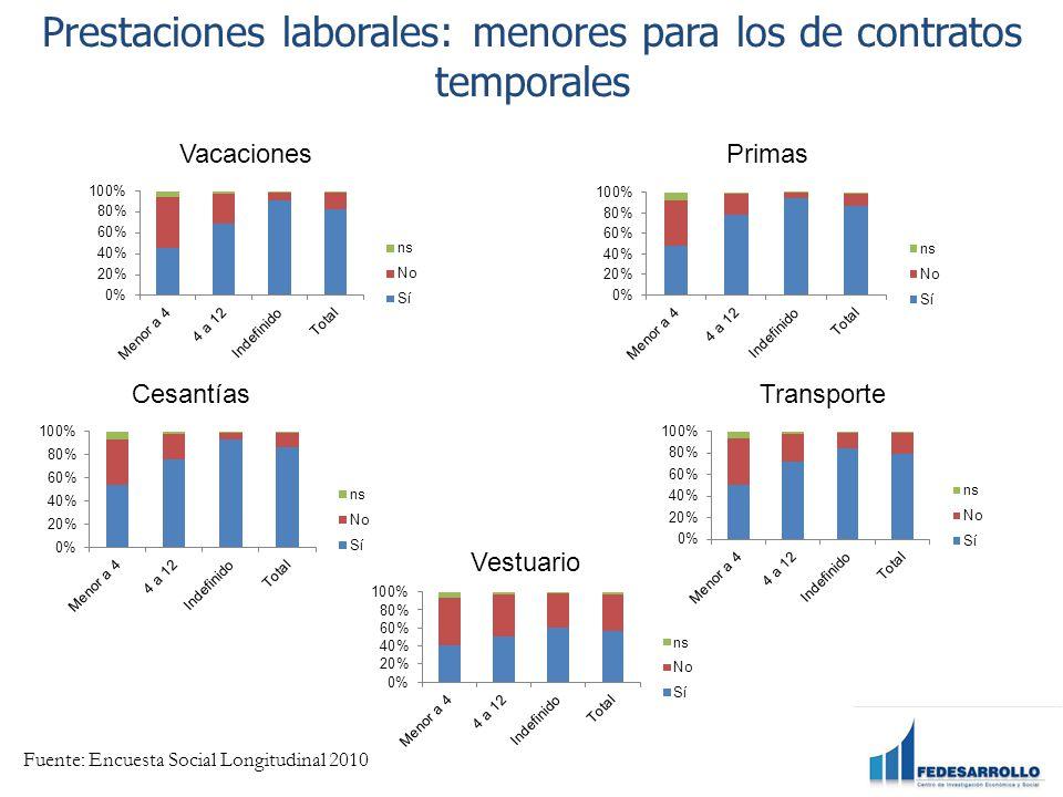 Prestaciones laborales: menores para los de contratos temporales