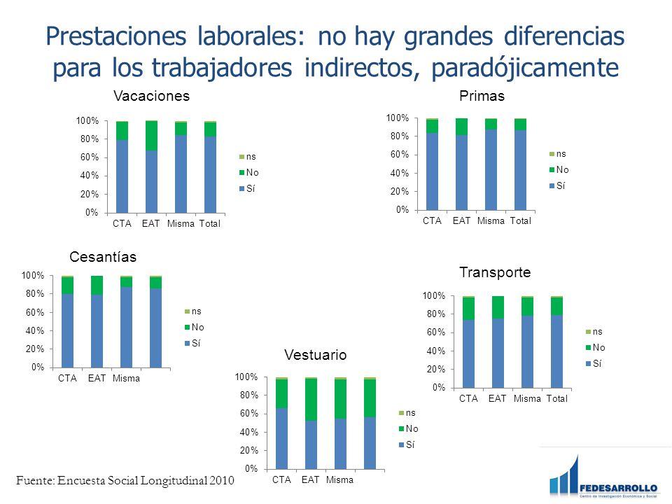 Prestaciones laborales: no hay grandes diferencias para los trabajadores indirectos, paradójicamente