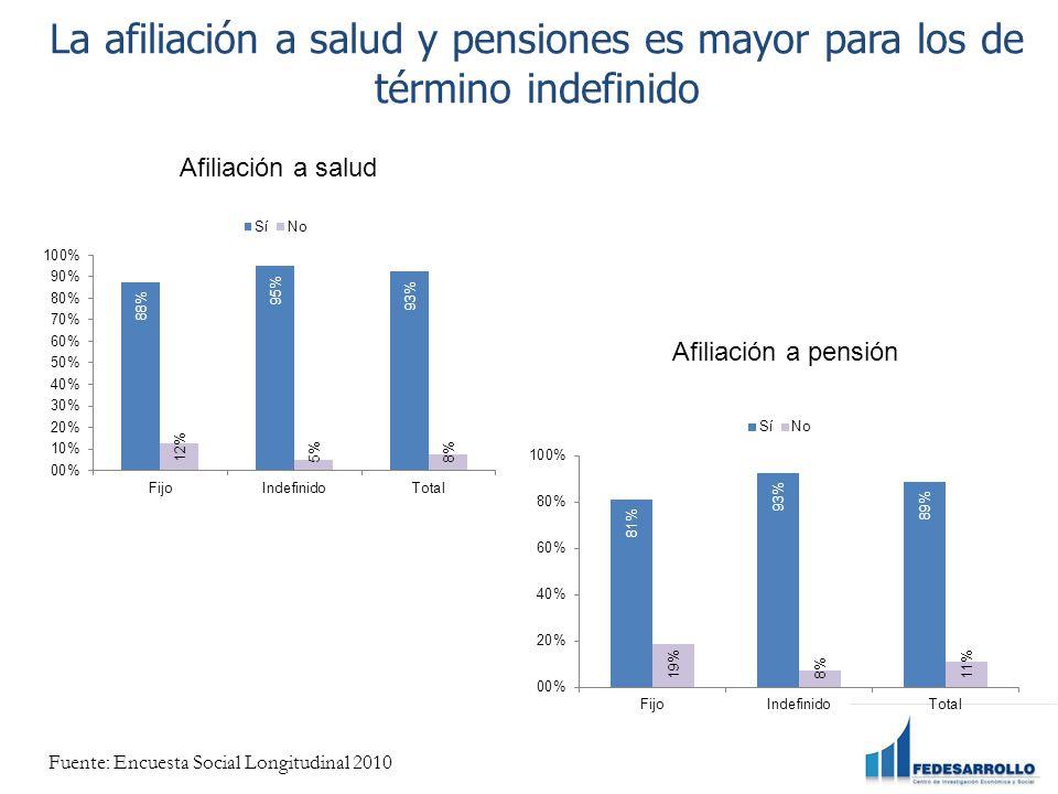 La afiliación a salud y pensiones es mayor para los de término indefinido