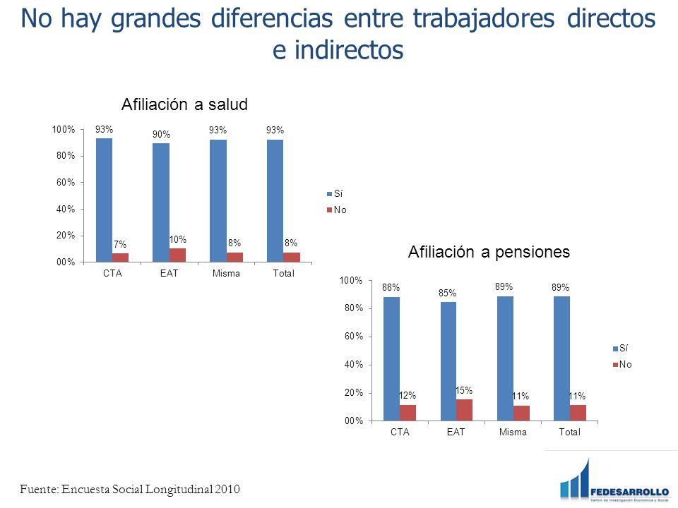 No hay grandes diferencias entre trabajadores directos e indirectos