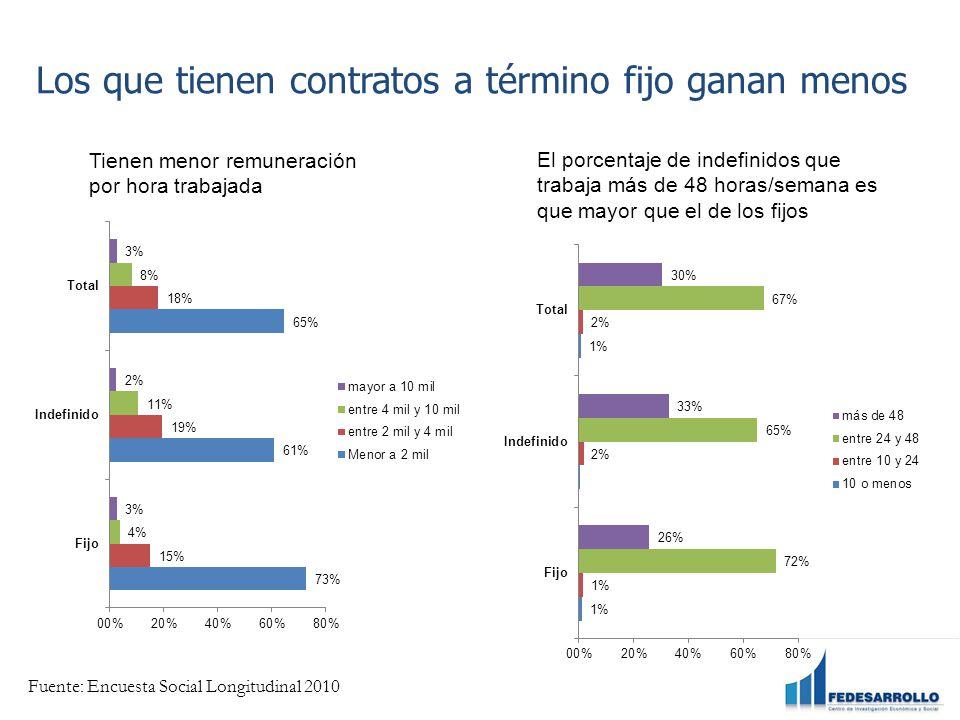 Los que tienen contratos a término fijo ganan menos