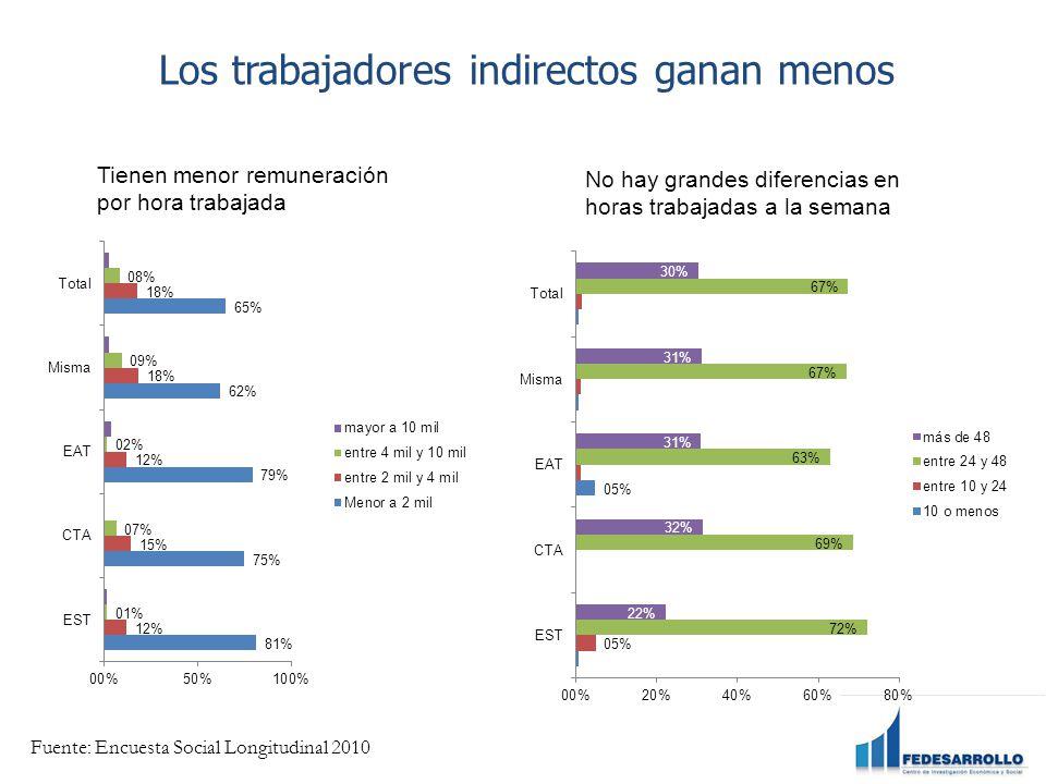 Los trabajadores indirectos ganan menos