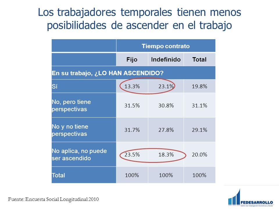 Los trabajadores temporales tienen menos posibilidades de ascender en el trabajo