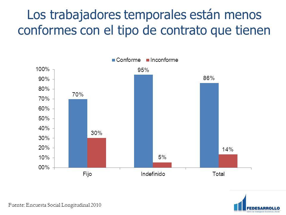 Los trabajadores temporales están menos conformes con el tipo de contrato que tienen