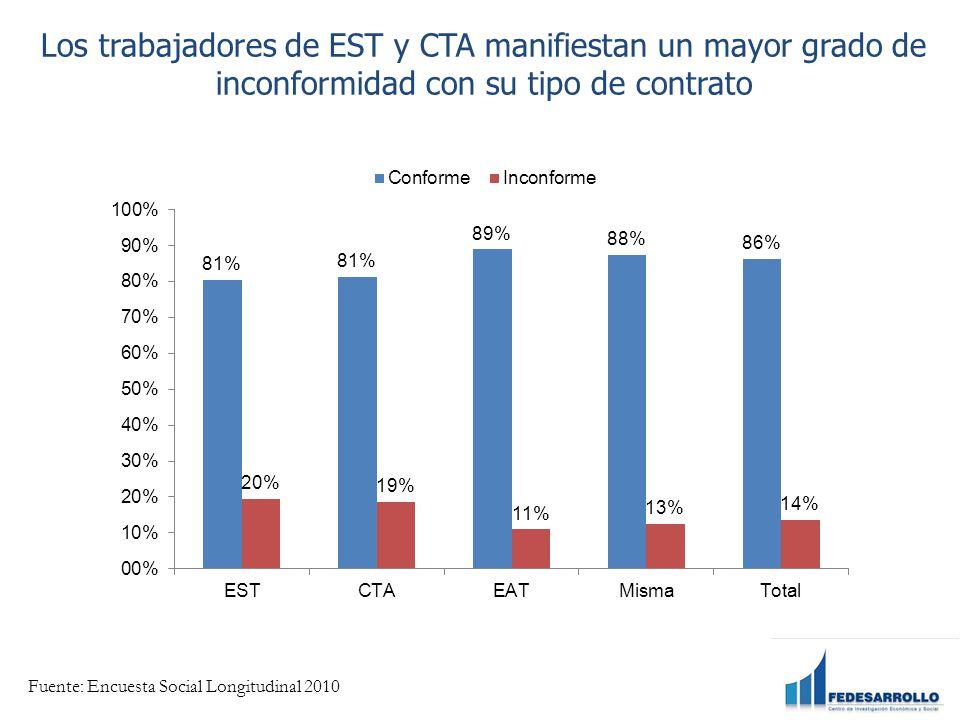 Los trabajadores de EST y CTA manifiestan un mayor grado de inconformidad con su tipo de contrato