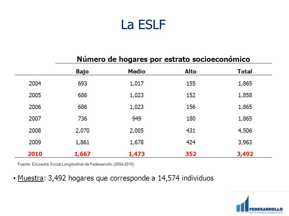 Número de hogares por estrato socioeconómico
